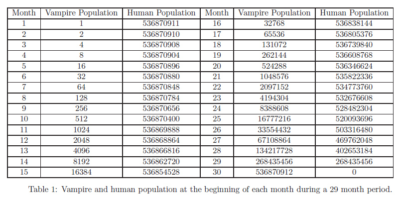 Vampirisme, une impossibilité mathématique ?
